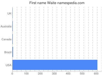 Given name Waite