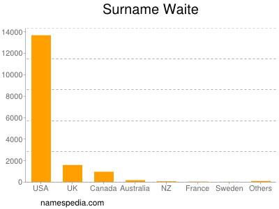 Surname Waite