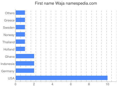 Given name Waja