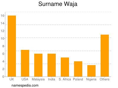 Surname Waja