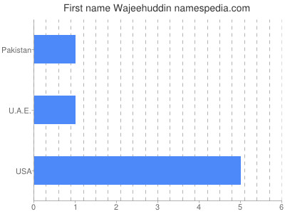 Given name Wajeehuddin