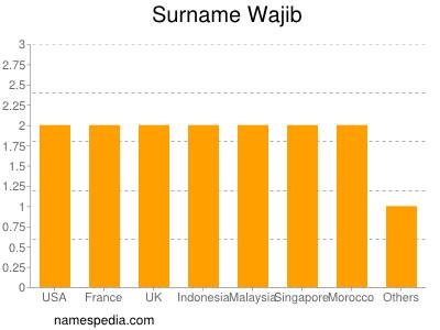 Surname Wajib