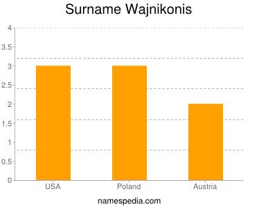 Surname Wajnikonis