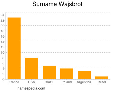 Surname Wajsbrot