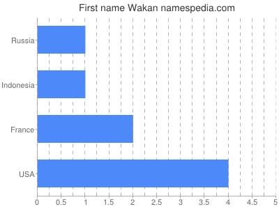 Given name Wakan