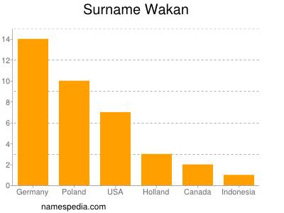 Surname Wakan