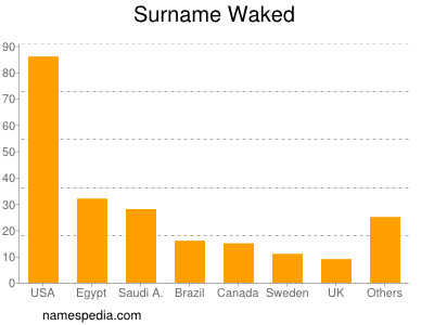 Surname Waked