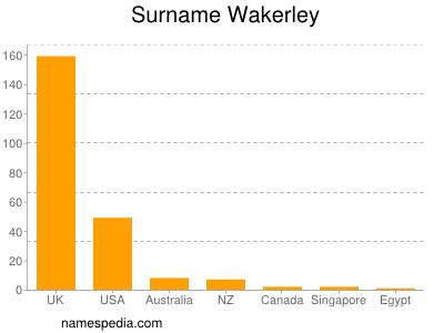 Surname Wakerley