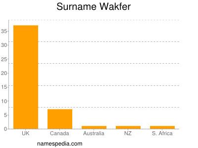Surname Wakfer
