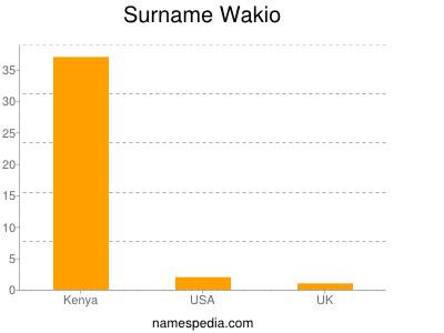 Surname Wakio