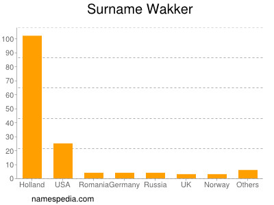 Surname Wakker