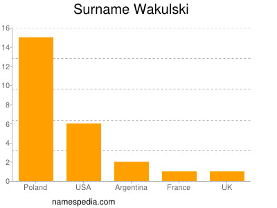 Surname Wakulski