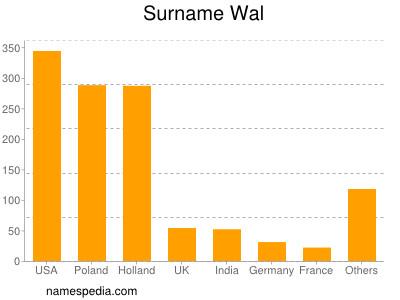 Surname Wal
