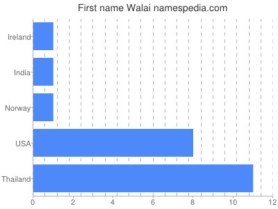 Given name Walai