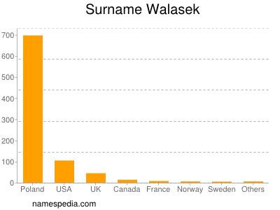Surname Walasek