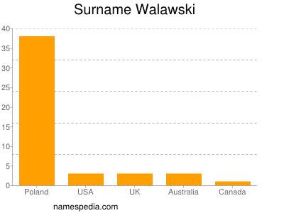 Surname Walawski