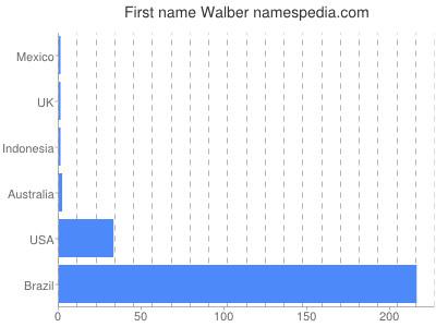 Given name Walber