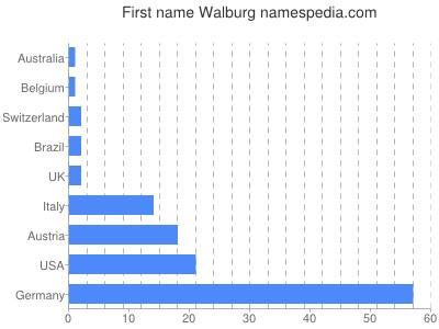 Given name Walburg