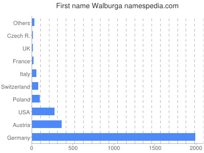 Given name Walburga