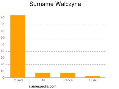 Surname Walczyna