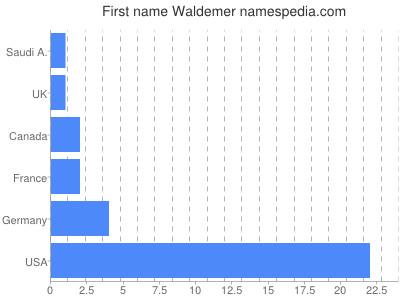 Given name Waldemer