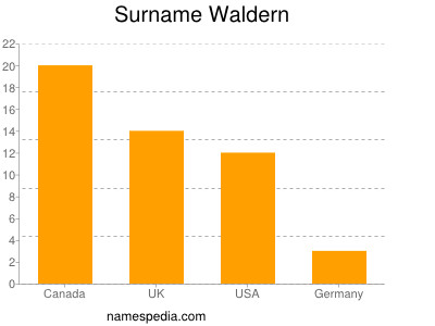 Surname Waldern