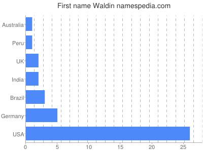 Given name Waldin