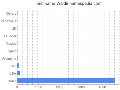 Given name Waldir