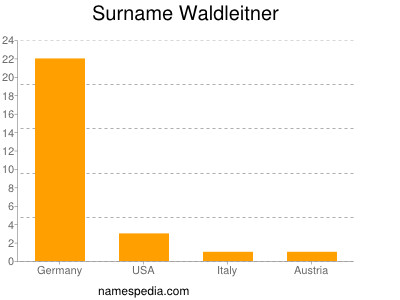 Surname Waldleitner