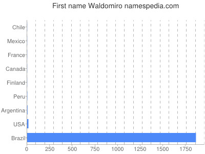 Given name Waldomiro