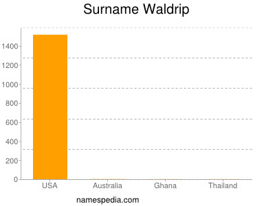 Surname Waldrip