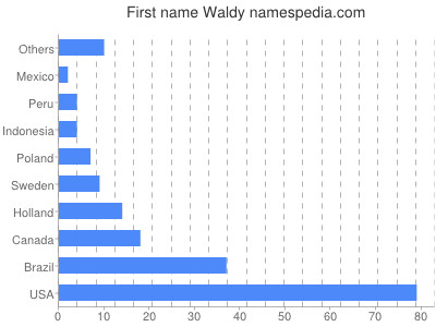 Given name Waldy