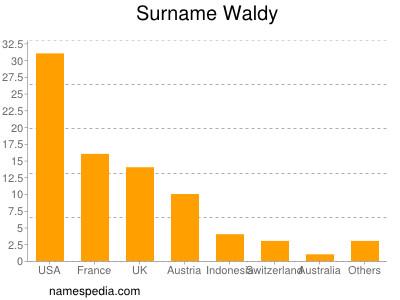 Surname Waldy