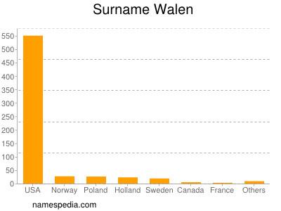 Surname Walen