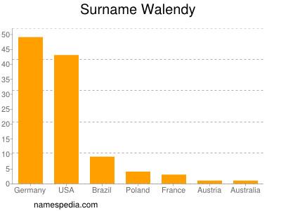 Surname Walendy