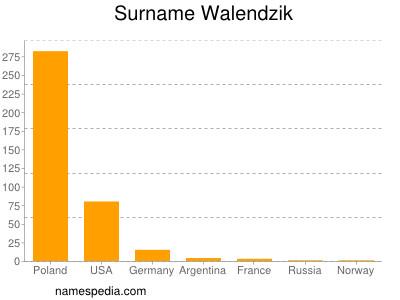Surname Walendzik