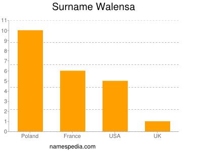 Surname Walensa