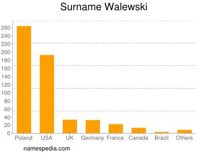 Surname Walewski