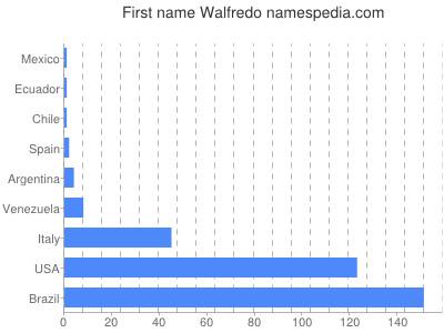 Given name Walfredo