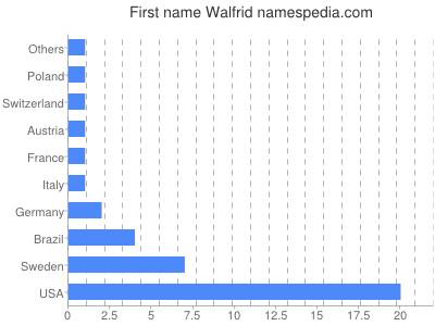 Given name Walfrid