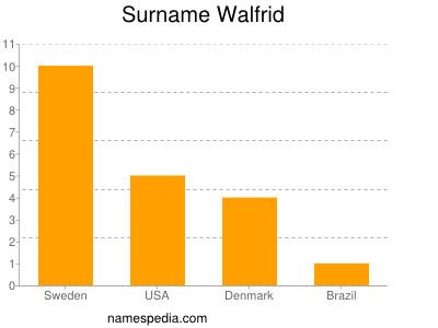 Surname Walfrid