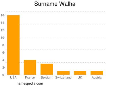 Surname Walha