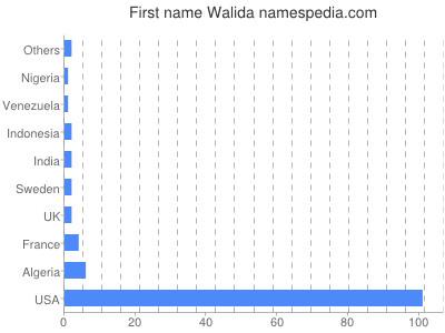 Given name Walida