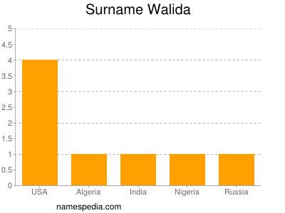 Surname Walida