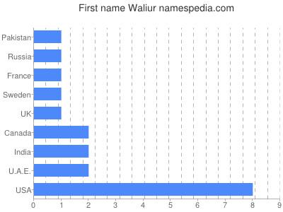 Given name Waliur