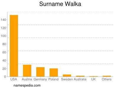 Surname Walka