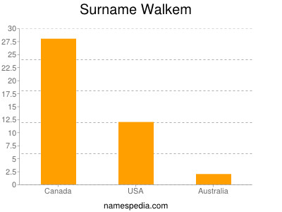 Surname Walkem