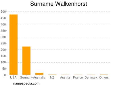 Surname Walkenhorst