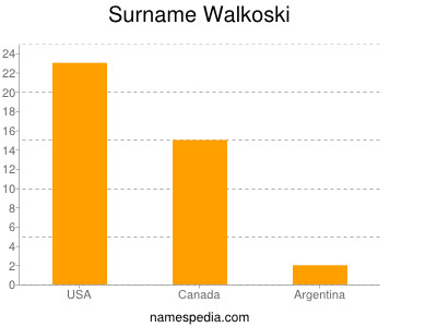 Surname Walkoski