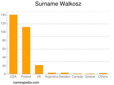 Surname Walkosz